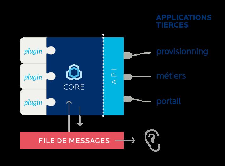 Bluemind système API